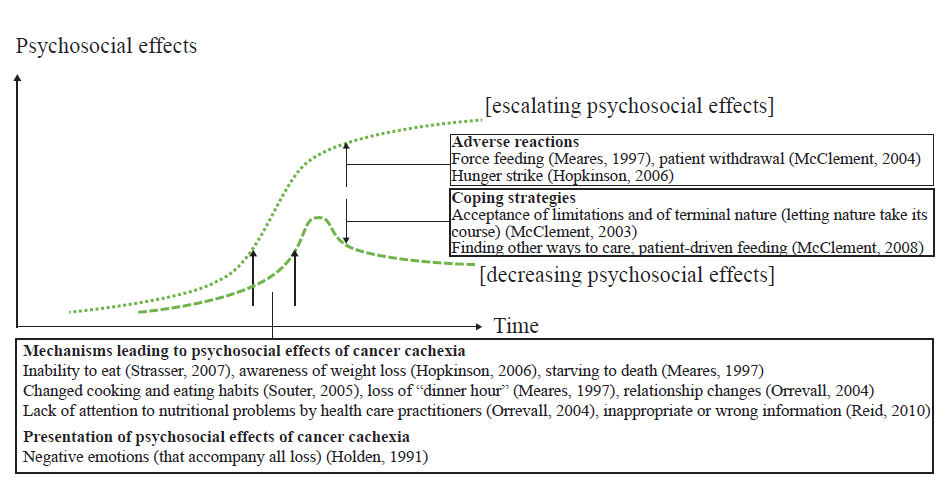 Cancer cachexia mechanisms and progress in treatment a model of the psychosocial effects of cancer cachexia fandeluxe Image collections